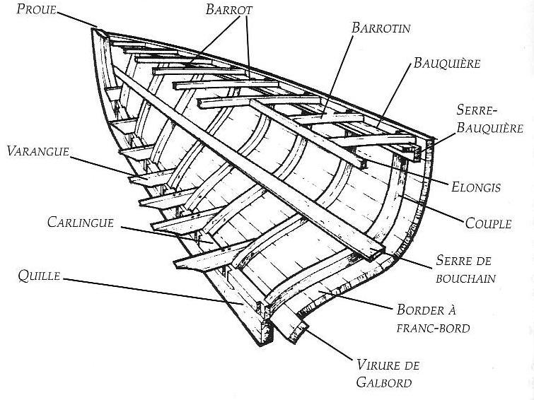 charpente bateau